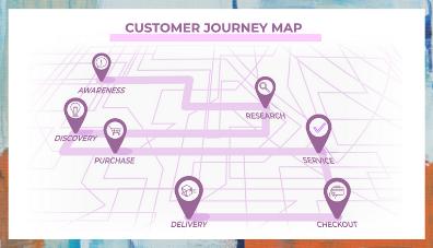 Customer Jouney Map example.