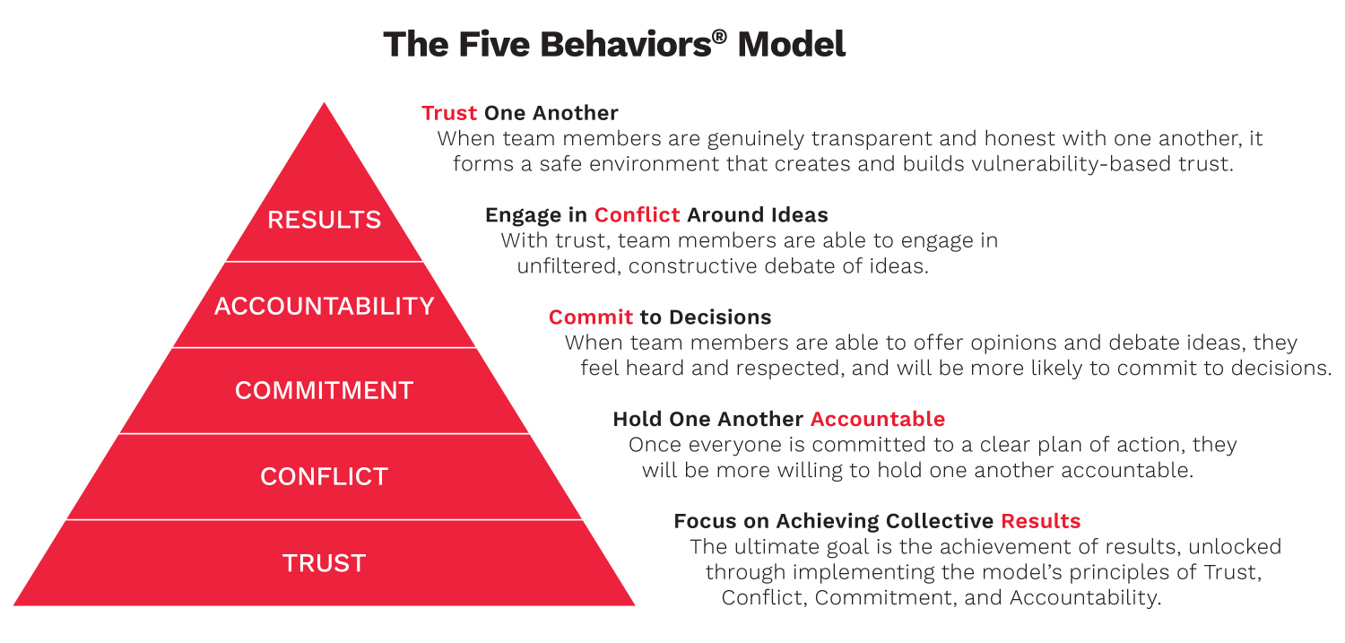 The Five Behaviors pyramid graphic describing the five components of: trust, conflict, commitment, accountability, and results.