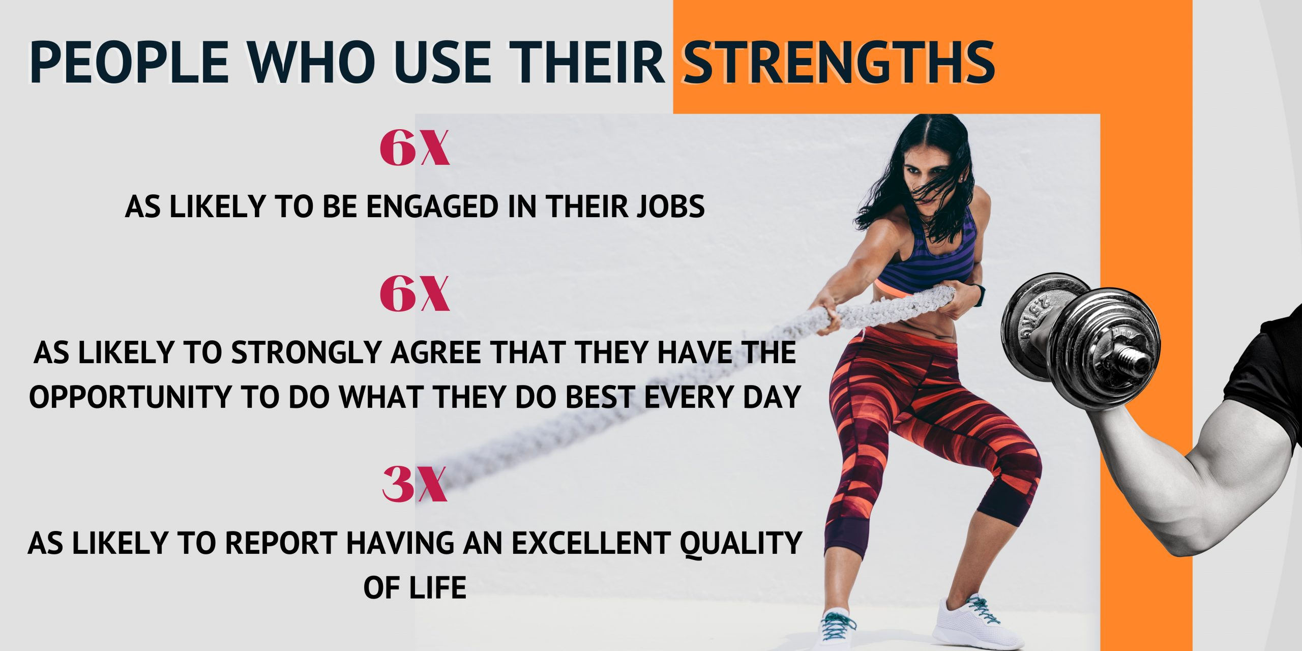 People who use their strengths perform better and are more engaged.