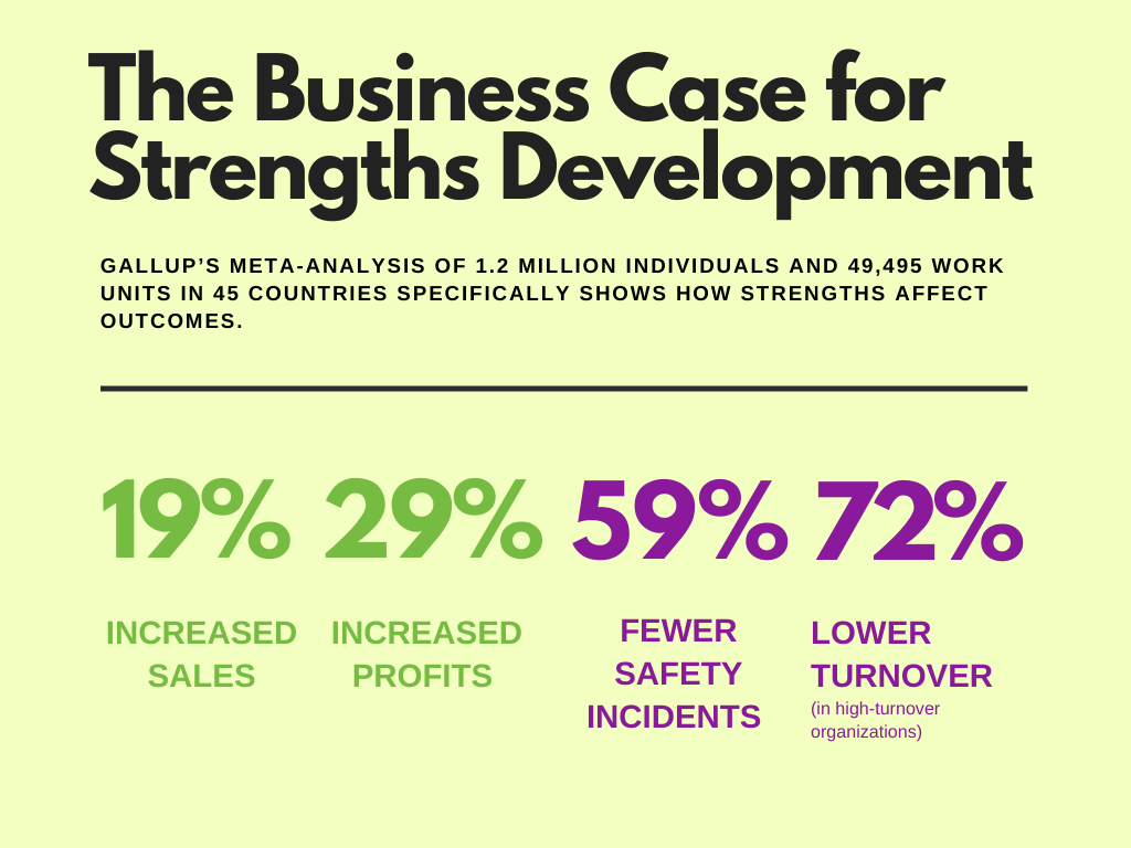 Teams that received strengths-based development have achieved: 19% INCREASED SALES 29% INCREASED PROFITS 59% FEWER SAFETY INCIDENTS 72% LOWER TURNOVER (in high-turnover organizations).